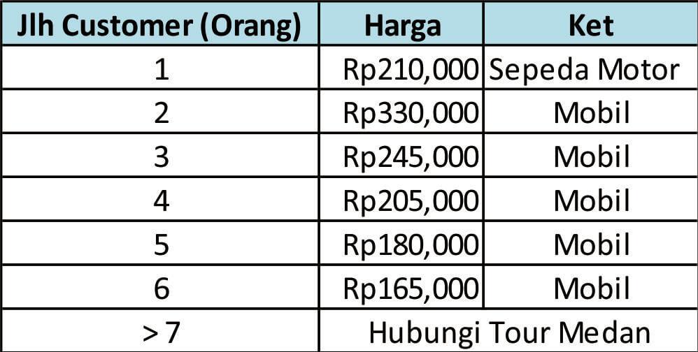 Budget OTD Medan